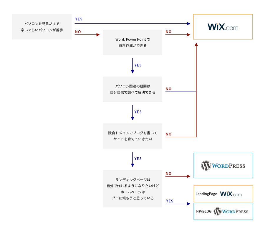 wixかwordpress、どっちがいい?